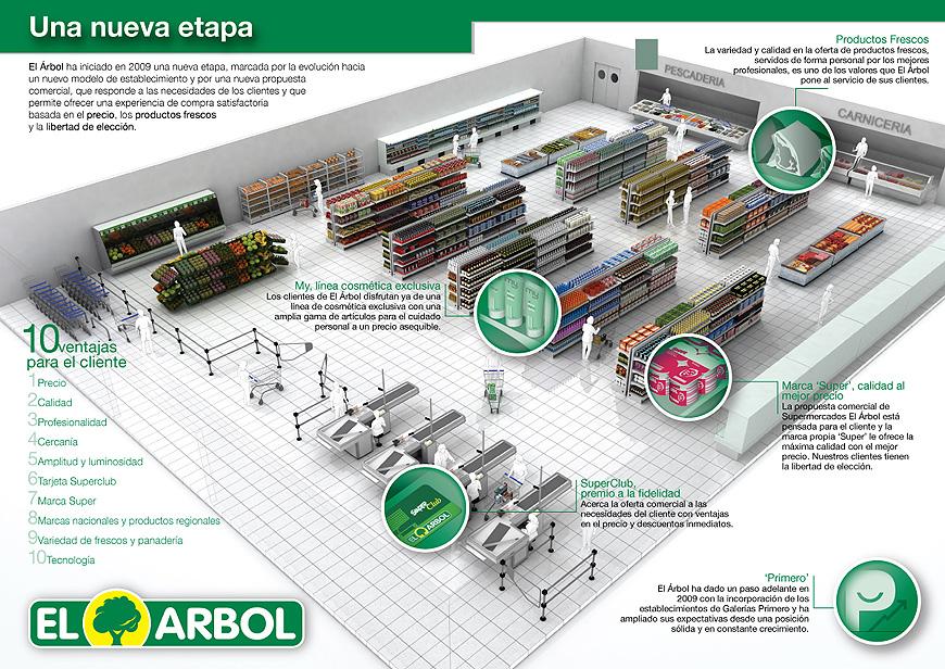 El Árbol. Supermercados